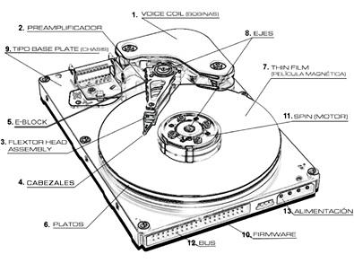 componentes disco duro